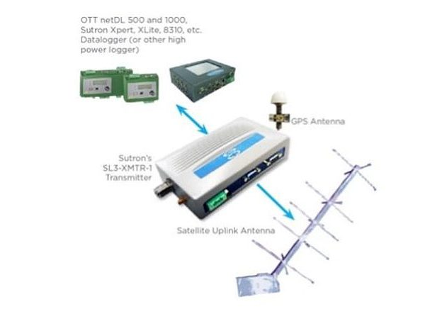 Sutron SatLink 3 XMTR